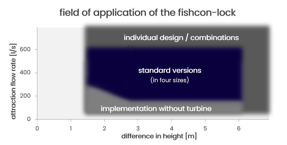 Fischwanderhilfe Einsatzbereich Webseite V2 en 1